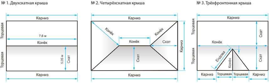 Схема расчёта материала кровли